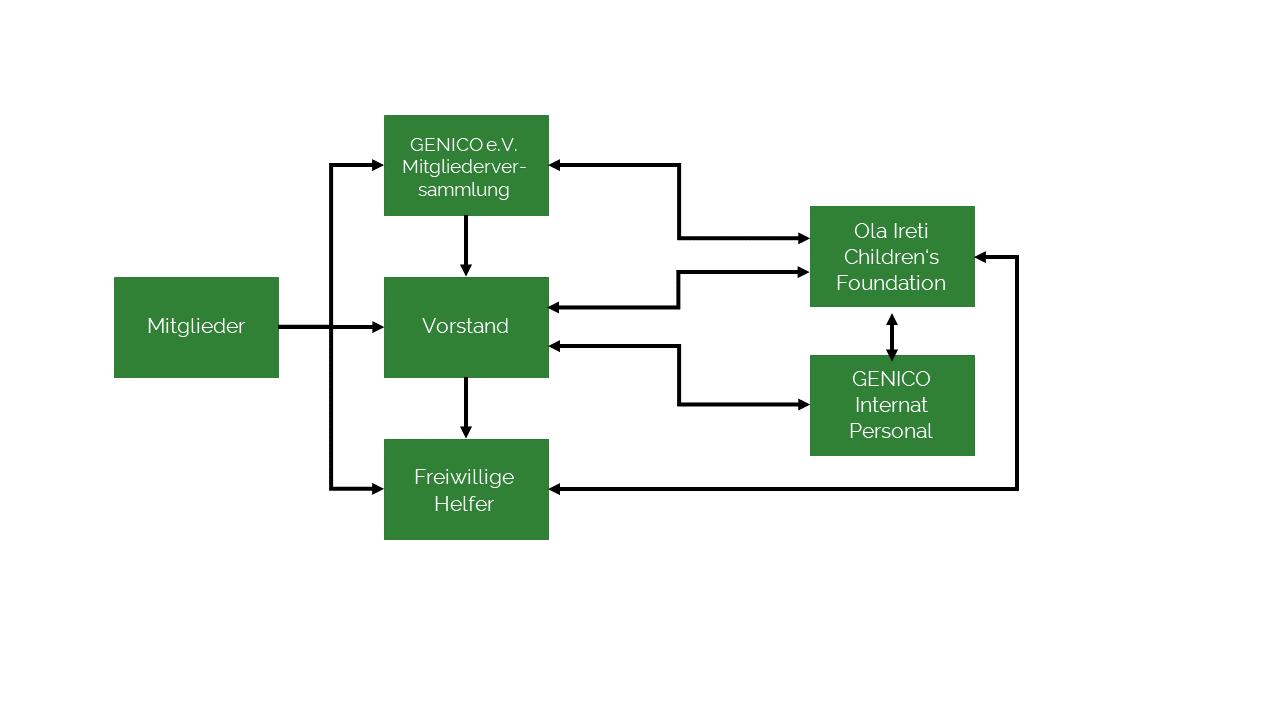 Struktur der Organisation